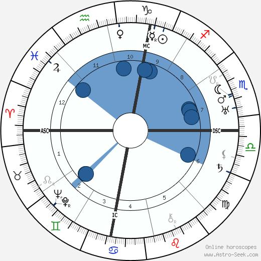 Henry Miller wikipedia, horoscope, astrology, instagram
