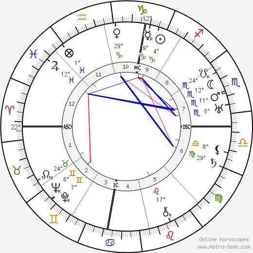 Henry Miller birth chart, biography, wikipedia 2019, 2020