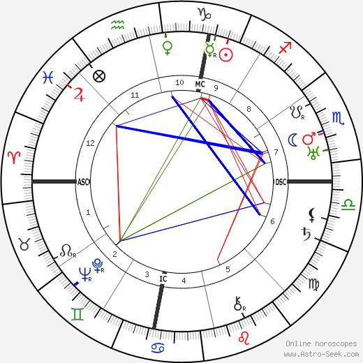 Henry Miller astro natal birth chart, Henry Miller horoscope, astrology