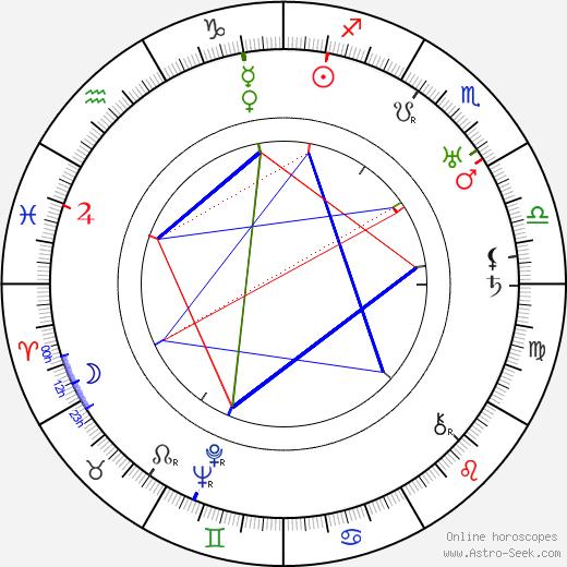 Josef Bělský birth chart, Josef Bělský astro natal horoscope, astrology