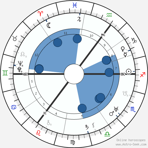 Nelly Sachs wikipedia, horoscope, astrology, instagram