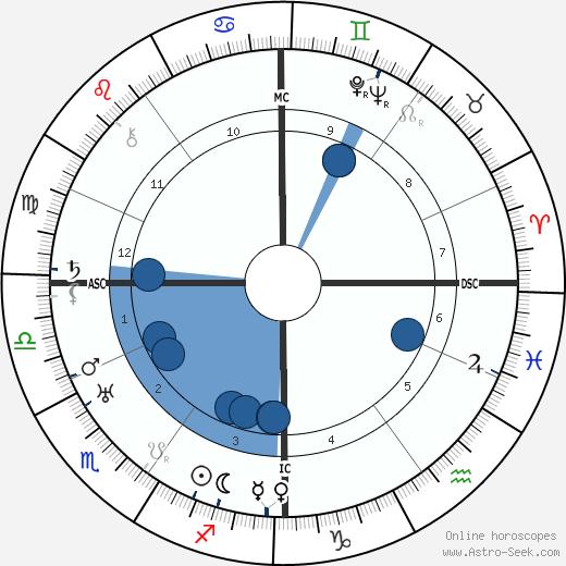 Otto Dix wikipedia, horoscope, astrology, instagram
