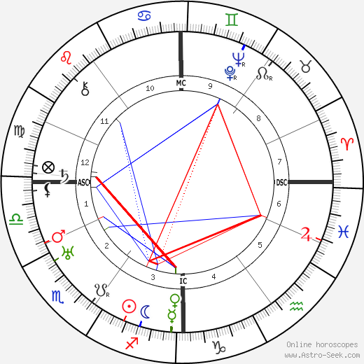 Otto Dix astro natal birth chart, Otto Dix horoscope, astrology