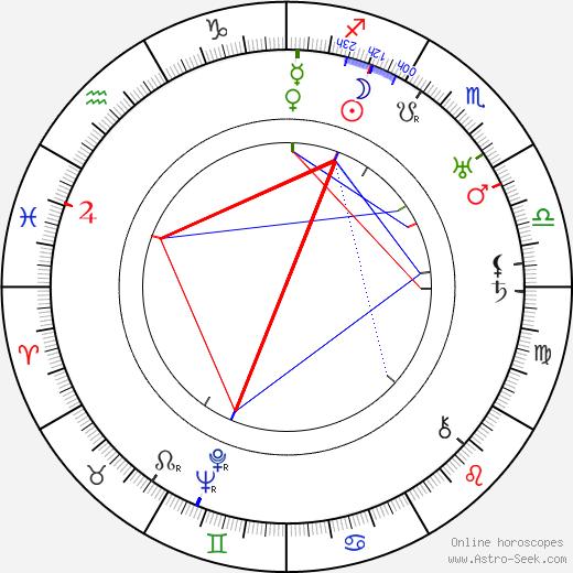 Slavko Kolar birth chart, Slavko Kolar astro natal horoscope, astrology