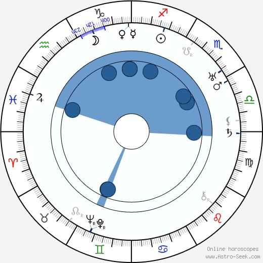 Vedah Bertram wikipedia, horoscope, astrology, instagram