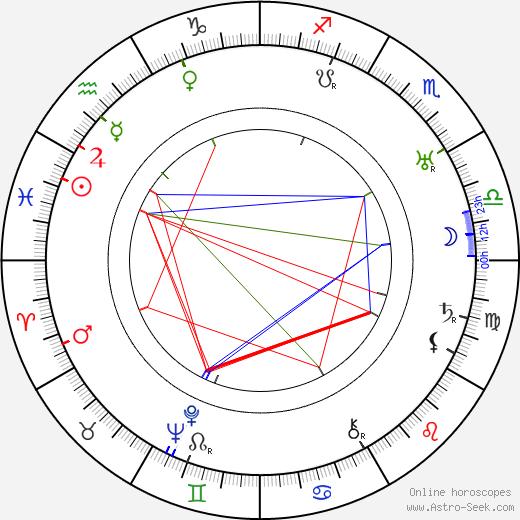 Al Bridge birth chart, Al Bridge astro natal horoscope, astrology