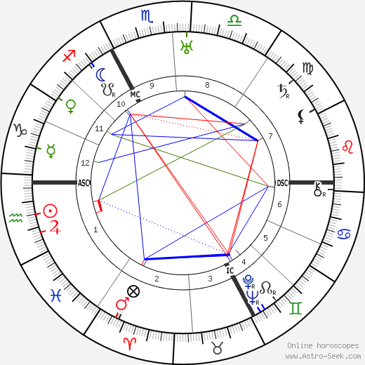 Andre Boudineau birth chart, Andre Boudineau astro natal horoscope, astrology