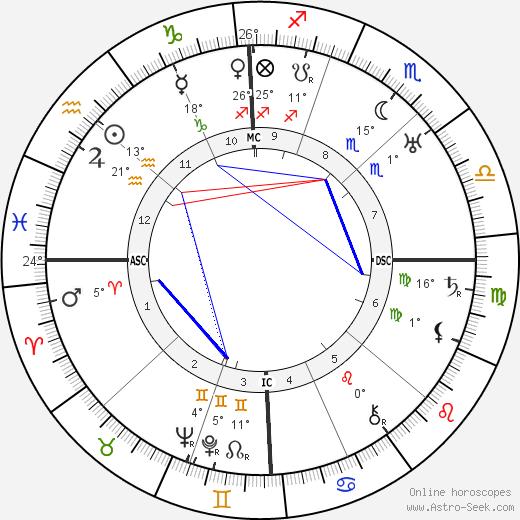 Antonio Segni birth chart, biography, wikipedia 2017, 2018