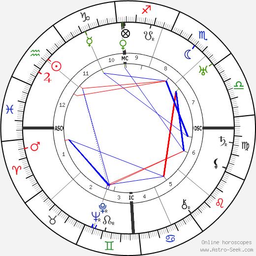 Antonio Segni astro natal birth chart, Antonio Segni horoscope, astrology