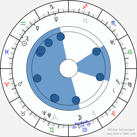 Clara Tambour wikipedia, horoscope, astrology, instagram
