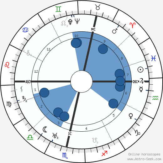 David Sarnoff horoscope, astrology, sign, zodiac, instagram