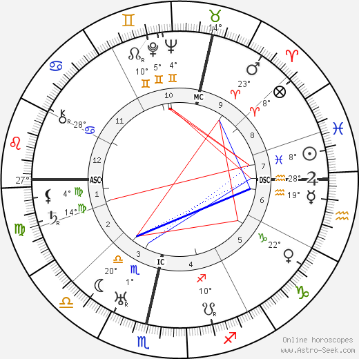 David Sarnoff birth chart, biography, wikipedia 2018, 2019