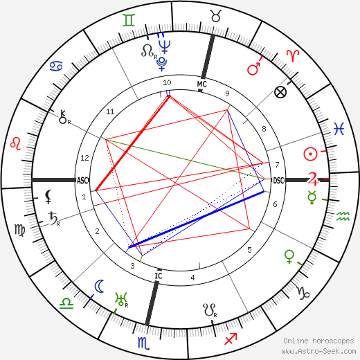 David Sarnoff astro natal birth chart, David Sarnoff horoscope, astrology