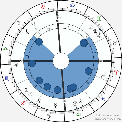 Frederic Van Norstrand wikipedia, horoscope, astrology, instagram