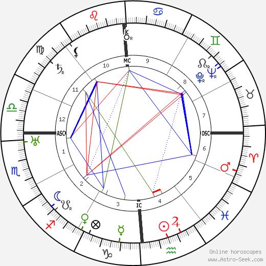 Frederic Van Norstrand день рождения гороскоп, Frederic Van Norstrand Натальная карта онлайн