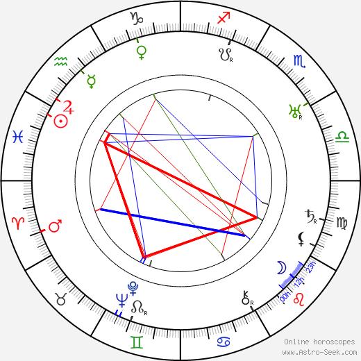 Gino Rocca birth chart, Gino Rocca astro natal horoscope, astrology
