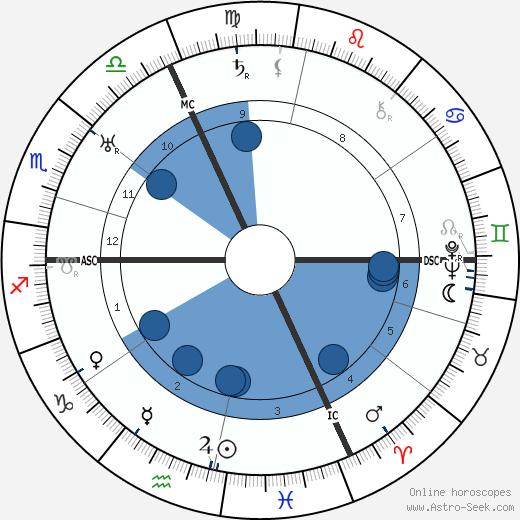 Hans Gunther wikipedia, horoscope, astrology, instagram