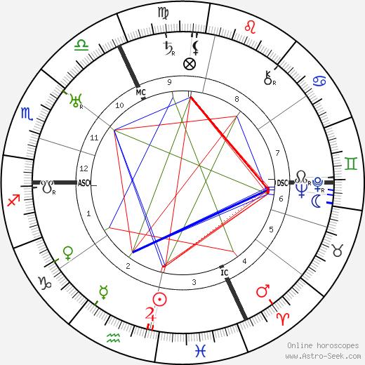 Hans Gunther день рождения гороскоп, Hans Gunther Натальная карта онлайн