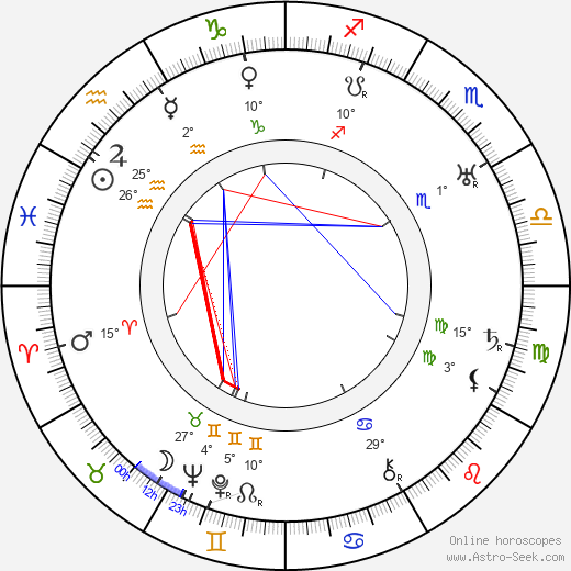 Howard Higgin birth chart, biography, wikipedia 2017, 2018