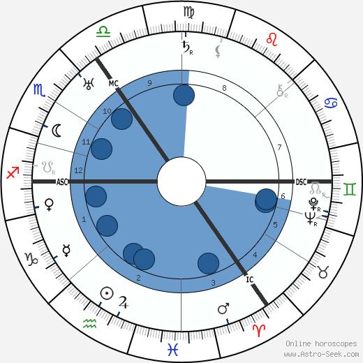 Jan Donner wikipedia, horoscope, astrology, instagram