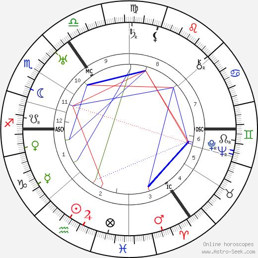 Jan Donner день рождения гороскоп, Jan Donner Натальная карта онлайн