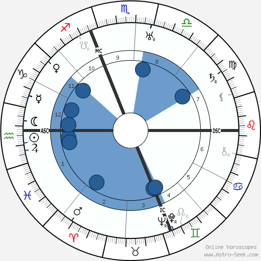 Pietro Nenni wikipedia, horoscope, astrology, instagram