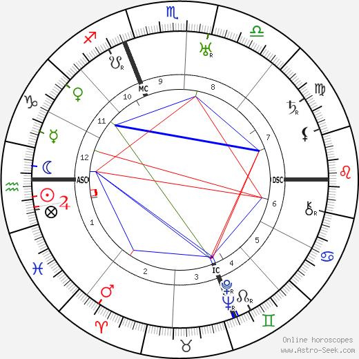 Pietro Nenni tema natale, oroscopo, Pietro Nenni oroscopi gratuiti, astrologia