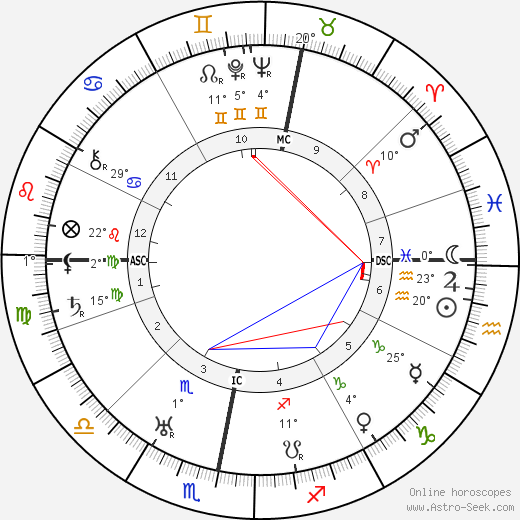 Ronald Colman birth chart, biography, wikipedia 2019, 2020