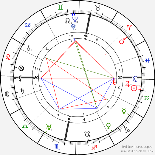 Ronald Colman astro natal birth chart, Ronald Colman horoscope, astrology