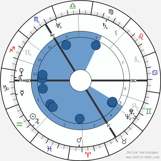 Walter Johannes Stein wikipedia, horoscope, astrology, instagram