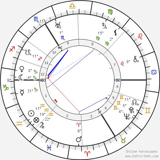 Walter Johannes Stein birth chart, biography, wikipedia 2019, 2020