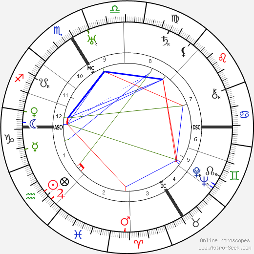 Walter Johannes Stein astro natal birth chart, Walter Johannes Stein horoscope, astrology