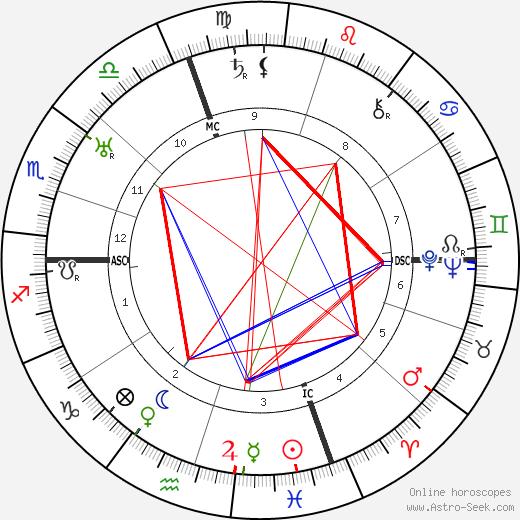 Aline Colby Griffin день рождения гороскоп, Aline Colby Griffin Натальная карта онлайн