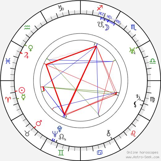 Antonín Holzinger birth chart, Antonín Holzinger astro natal horoscope, astrology