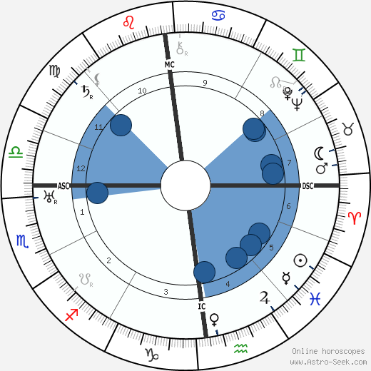 Bruno Furst wikipedia, horoscope, astrology, instagram