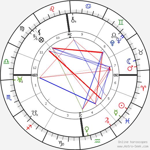 Bruno Furst день рождения гороскоп, Bruno Furst Натальная карта онлайн