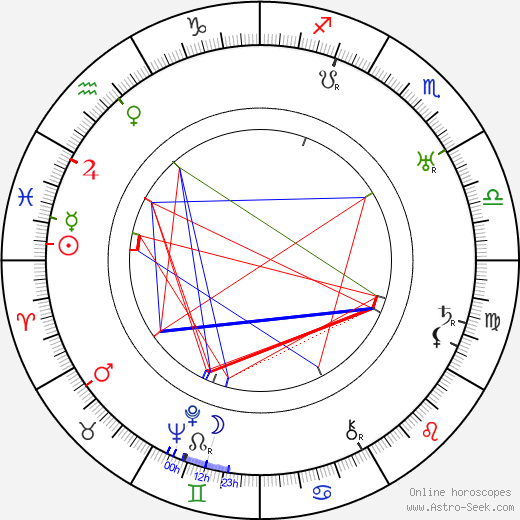 Charles F. Miller birth chart, Charles F. Miller astro natal horoscope, astrology