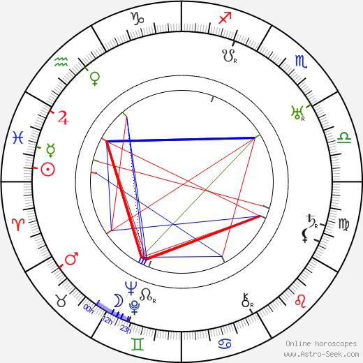 Charles Ray astro natal birth chart, Charles Ray horoscope, astrology