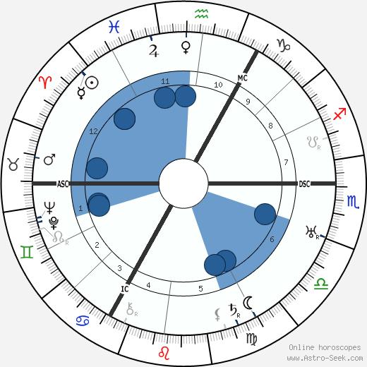 Charlie Toorop wikipedia, horoscope, astrology, instagram