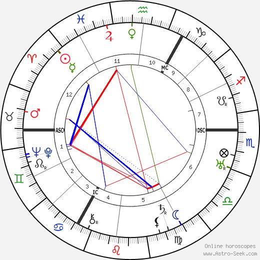 Charlie Toorop birth chart, Charlie Toorop astro natal horoscope, astrology
