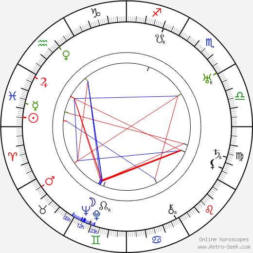 Chic Johnson день рождения гороскоп, Chic Johnson Натальная карта онлайн