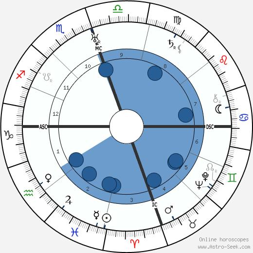 Earl Warren wikipedia, horoscope, astrology, instagram