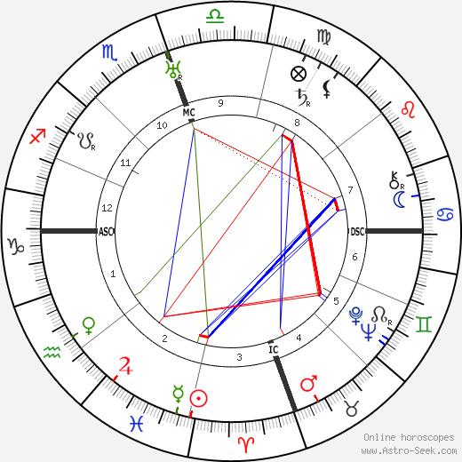 Эрл Уоррен Earl Warren день рождения гороскоп, Earl Warren Натальная карта онлайн