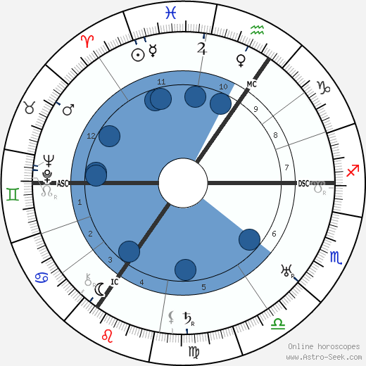 Edmund Goulding wikipedia, horoscope, astrology, instagram