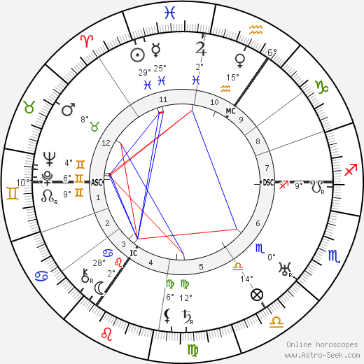 Edmund Goulding birth chart, biography, wikipedia 2019, 2020