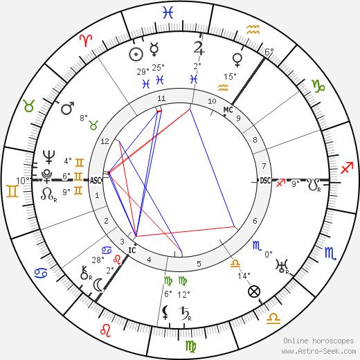Edmund Goulding birth chart, biography, wikipedia 2020, 2021