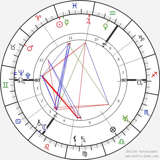 Edmund Goulding birth chart, Edmund Goulding astro natal horoscope, astrology