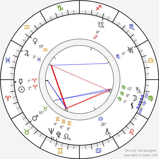 Ema Miřiovská birth chart, biography, wikipedia 2019, 2020