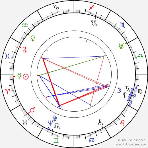 Ema Miřiovská astro natal birth chart, Ema Miřiovská horoscope, astrology