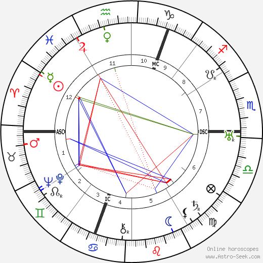 Hans Niggemann день рождения гороскоп, Hans Niggemann Натальная карта онлайн